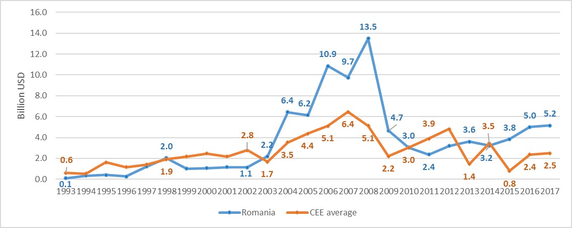 Romania economy briefing: Overview on the impact of FDI in